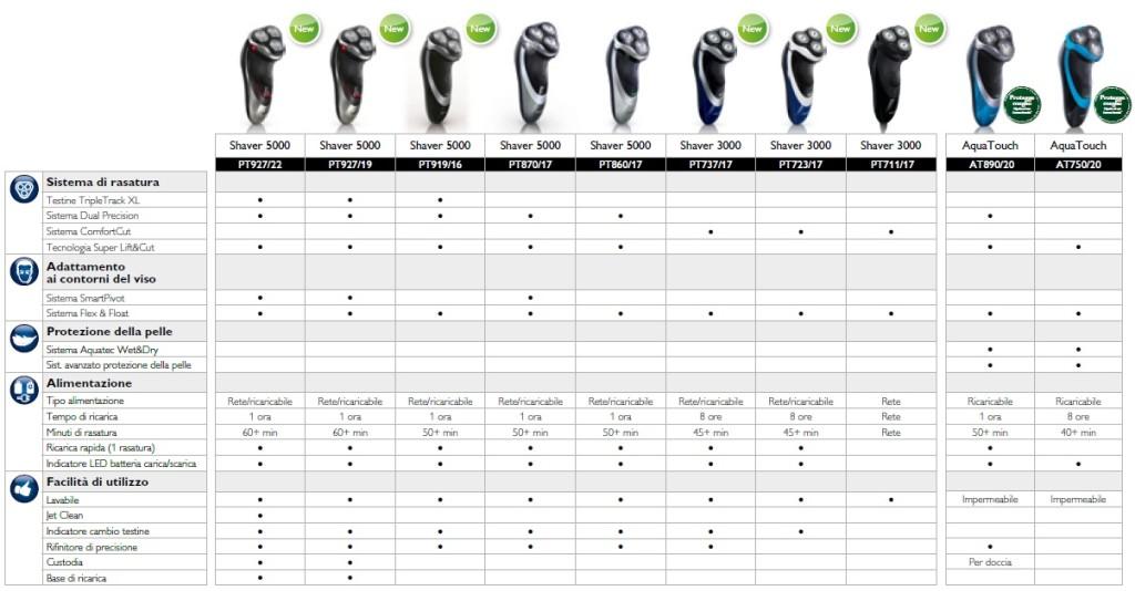 Tabella comparativa rasoio elettrico Philips
